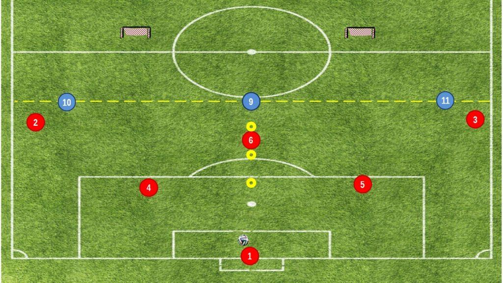 3v2 base per il superamento della prima linea di pressing avversario