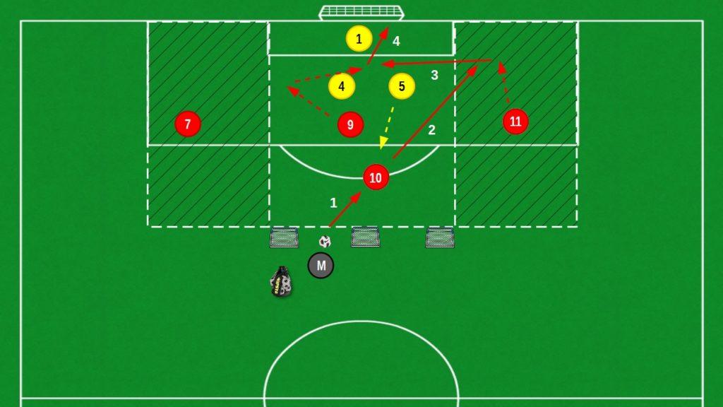 2v2 + 2 in Assist Zone per la finalizzazione modulo 4-2-3-1