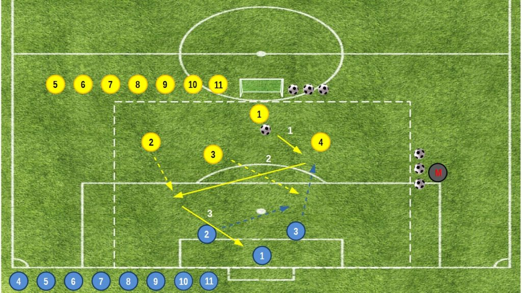 Small Sided Games dal 3v2 al 2v1