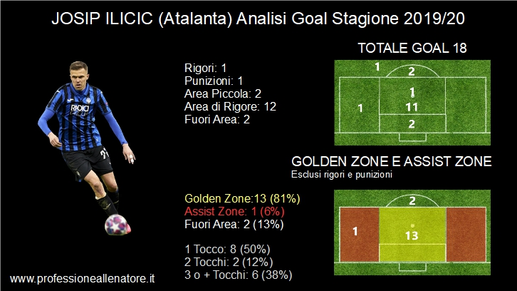 Slide Analisi Josip Ilicic Goal Stagione 2019-20