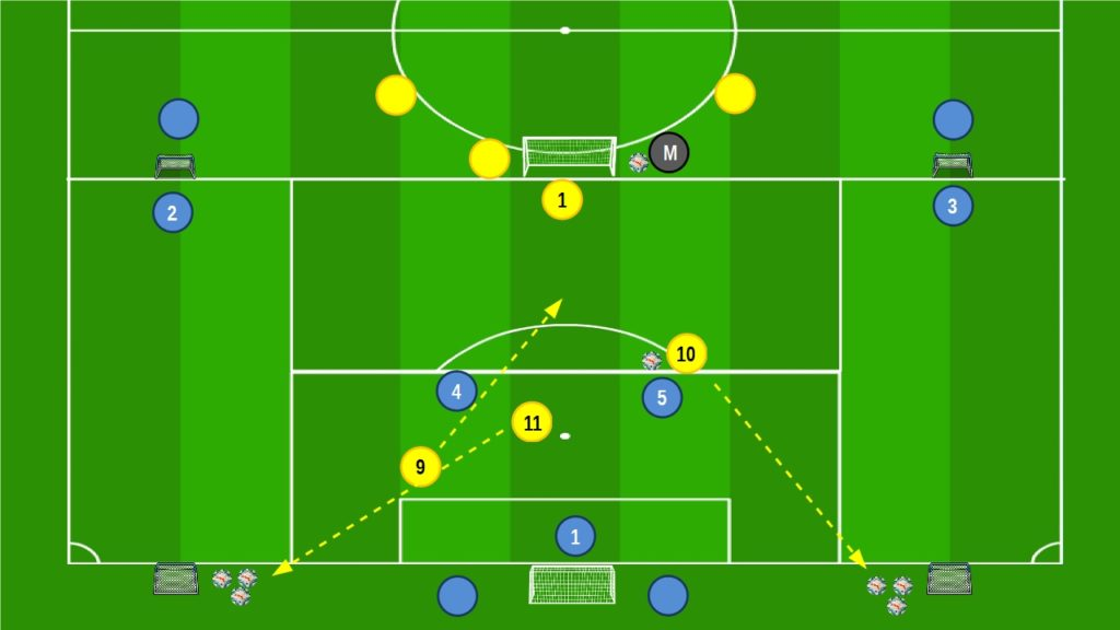 Small Sided Games dal 3v2 all'1v1 e 1v2