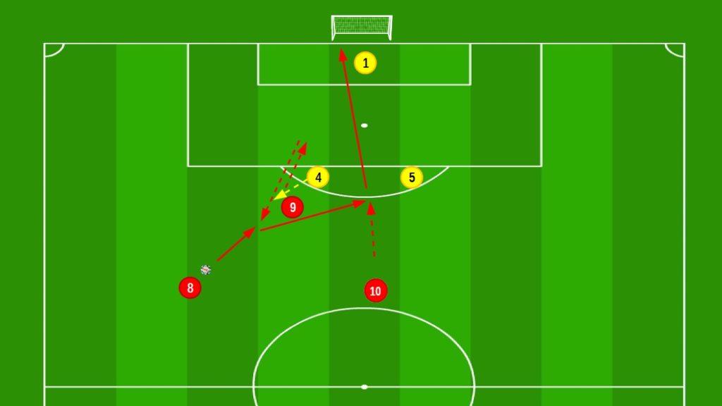 5 combinazioni offensive per andare al tiro in porta modulo 4-3-3 tramite inserimento