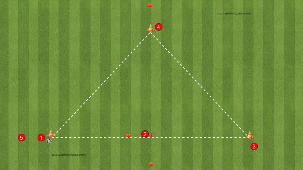 Sequenze di Passaggi nel triangolo per il primo controllo smarcamento fuori linea e smarcamento lungo corto
