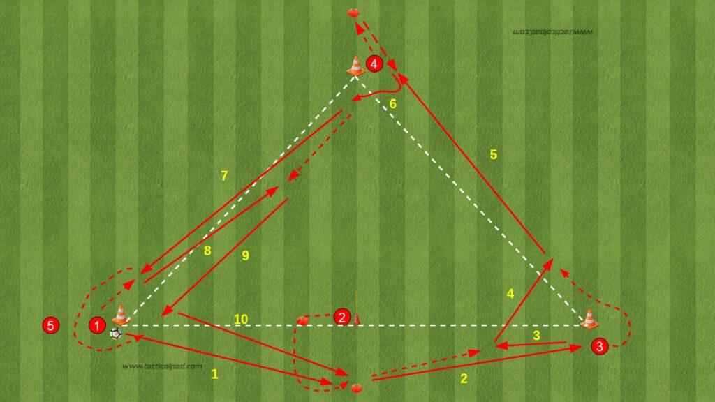 Sequenze di Passaggi nel triangolo per il primo controllo, smarcamento fuori linea e smarcamento lungo corto