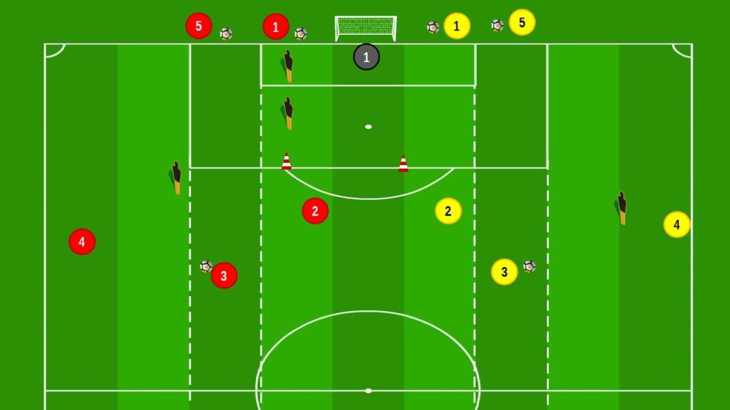 Due proposte per allenare il tiro in porta attraverso le situazioni di gioco