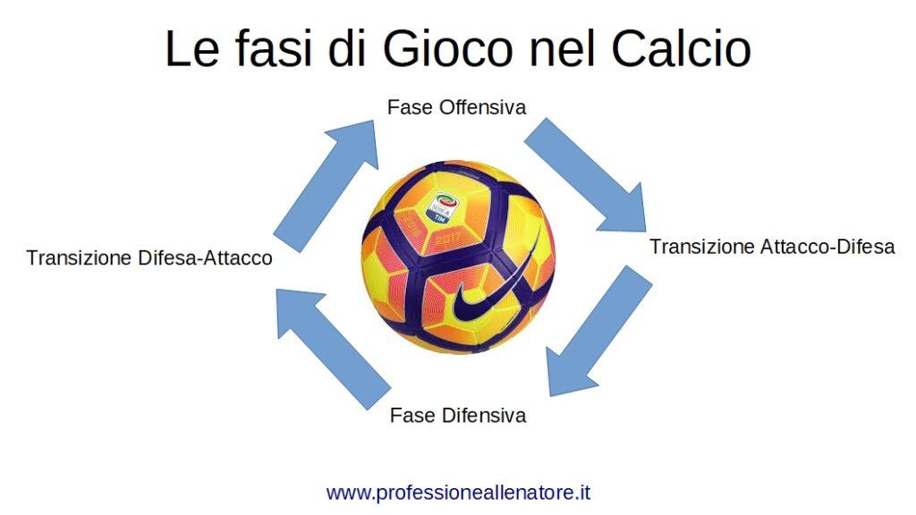 le fasi di gioco nel calcio