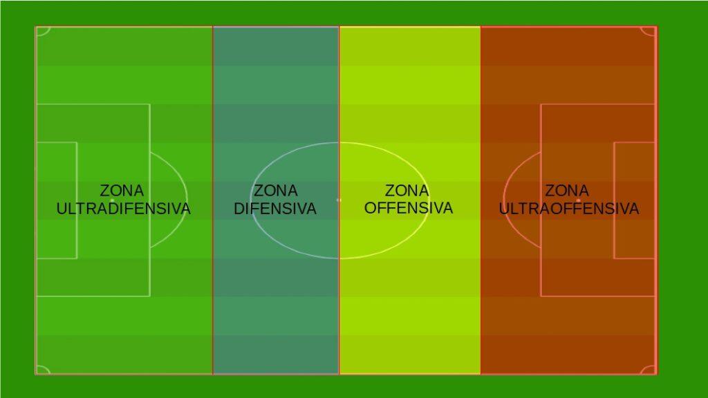le zone di pressing nel calcio