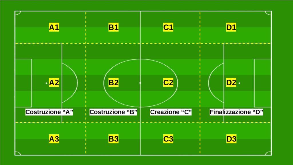 Suddivisione del campo di calcio in zone